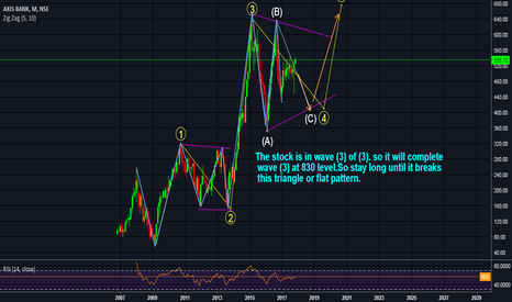AXISBANK: AXIS BANK MONTHLY WAVE 4 FLAT OR TRIANGLE