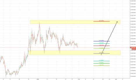 ADXBTC: ADX BTC - Buy Zone Approaching!