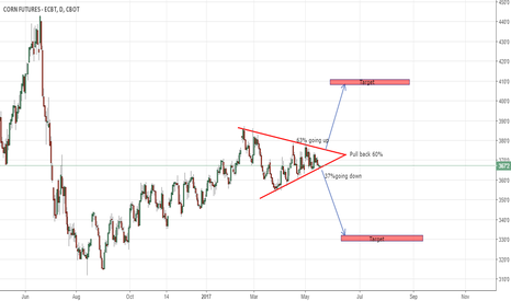 ZC1!: Corn estimation for 4 next month