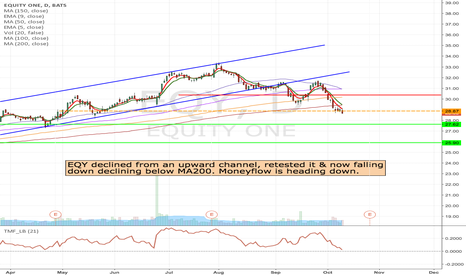 EQY: EQY- Short at the break of 28.87
