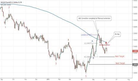 GBPUSD: Pound Ready to Head South