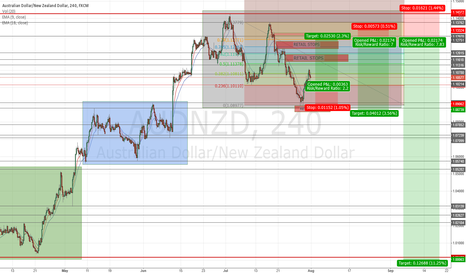 AUDNZD: A Possible MM Sell Model on AUDNZD