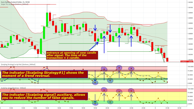 Tradingview forex