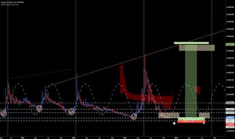 DOGEBTC: DOGE - 6/12 month wait for 1000%+
