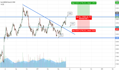 EURGBP: A Classic Textbook Breakout trade ? Too good to be true ?