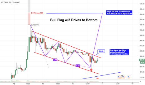 LTCUSD: LTC Bull Flag with 3 Drives to Bottom