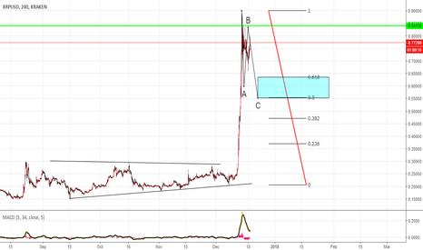 XRPUSD: XRPUSD next target @0.55