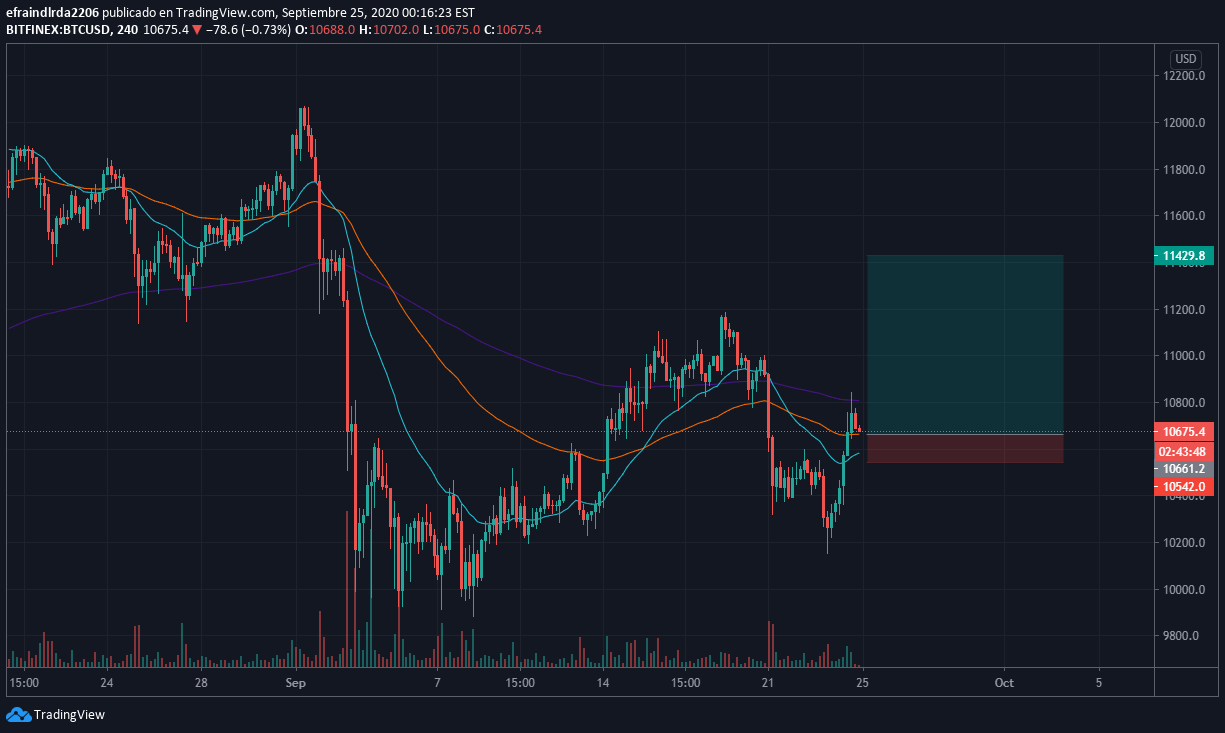 TradingView - Stock charts, Forex & Bitcoin ticker Download APK Android   Aptoide