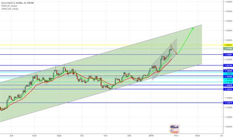 EURUSD: EUR USD - LONG DAILY