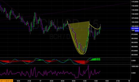 BCHUSD: BCH Bottom?