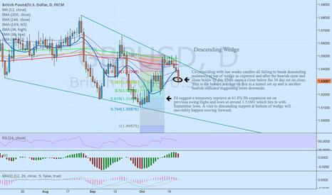 GBPUSD: GBP/USD - Descending wedge - trade rangebound until break.
