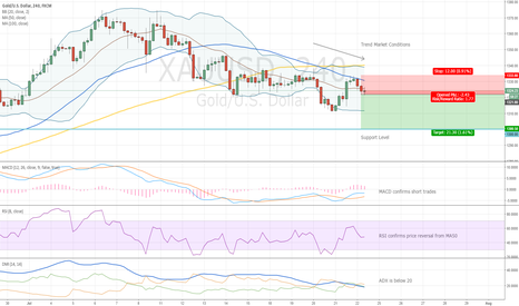 XAUUSD: What About a Short Trade?