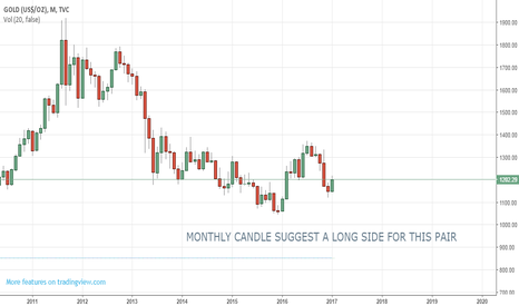 GOLD: gold on long side based on monthly candle