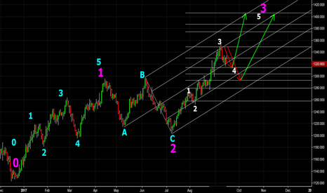 XAUUSD: Gold Elliott Wave Analysis