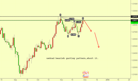 USDCAD: usdcad bearish gartley pattern