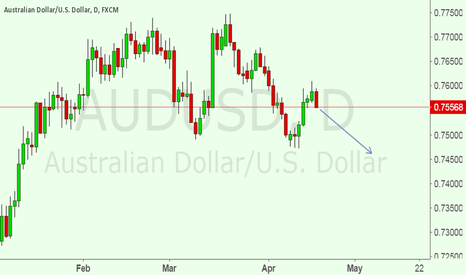 AUDUSD: Now i am IN A SELL SET UP FOR AUDUSD.