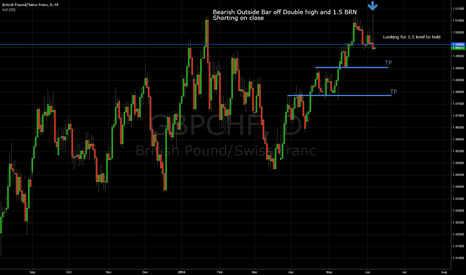 GBPCHF: GBPCHF Double high at Big Round number with PA bar confirmation