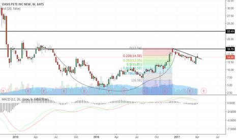 OAS: I still like this chart a lot