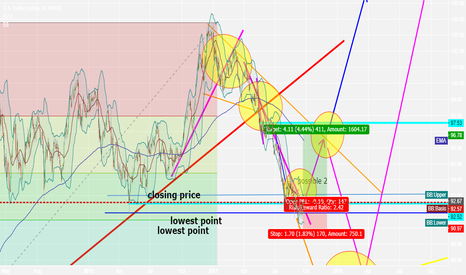 DXY: DXY rebound