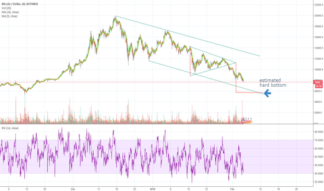 BTCUSD: Rough time and price of bitcoin low point