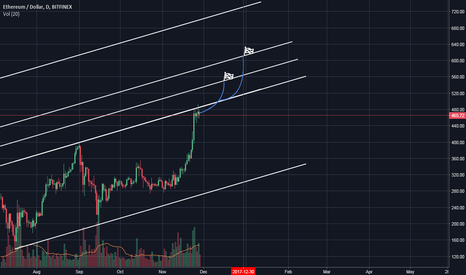 ETHUSD: Can you hear the music of the market?
