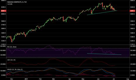 IXIC: US index nasdaq