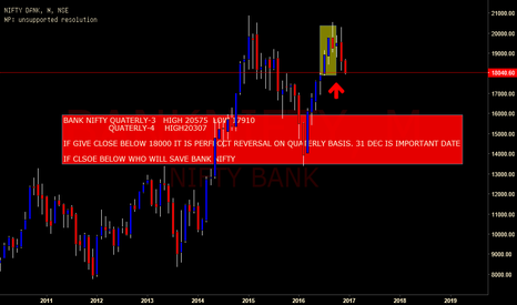 BANKNIFTY: bank nifty quaterly chart reversaal