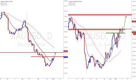 XAUUSD: Gold Look for a short-term long trade