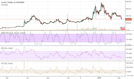 ZECUSD: $ZEC Still Looking for $142 on this name - Nothing Has Changed