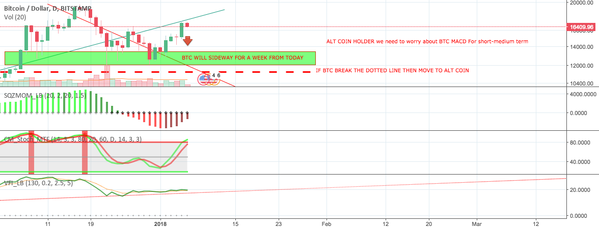 MACD BULLISH BUT FOR THE PRICE ACTION, IS IT REALLY BULLISH ?