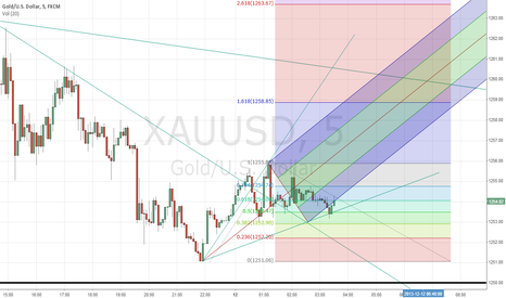 XAUUSD: Gold Trading View