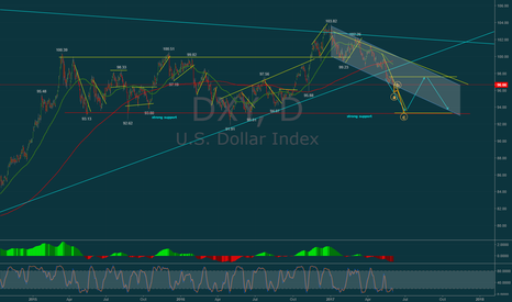 DXY: The Strong US Dollar is WEAK!