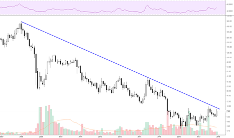 UNITECH: Unitech- resistance @ 10.6-10.8 near 200 SMA on weekly chart
