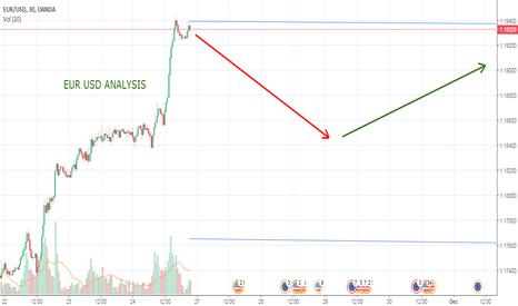 EURUSD: EUR USD weekly analysis