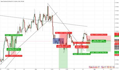 NZDUSD: NZD/USD SHORT - Double Top/Overall Downtrend