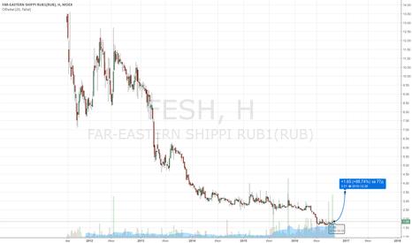 FESH: FESH длинная позиция