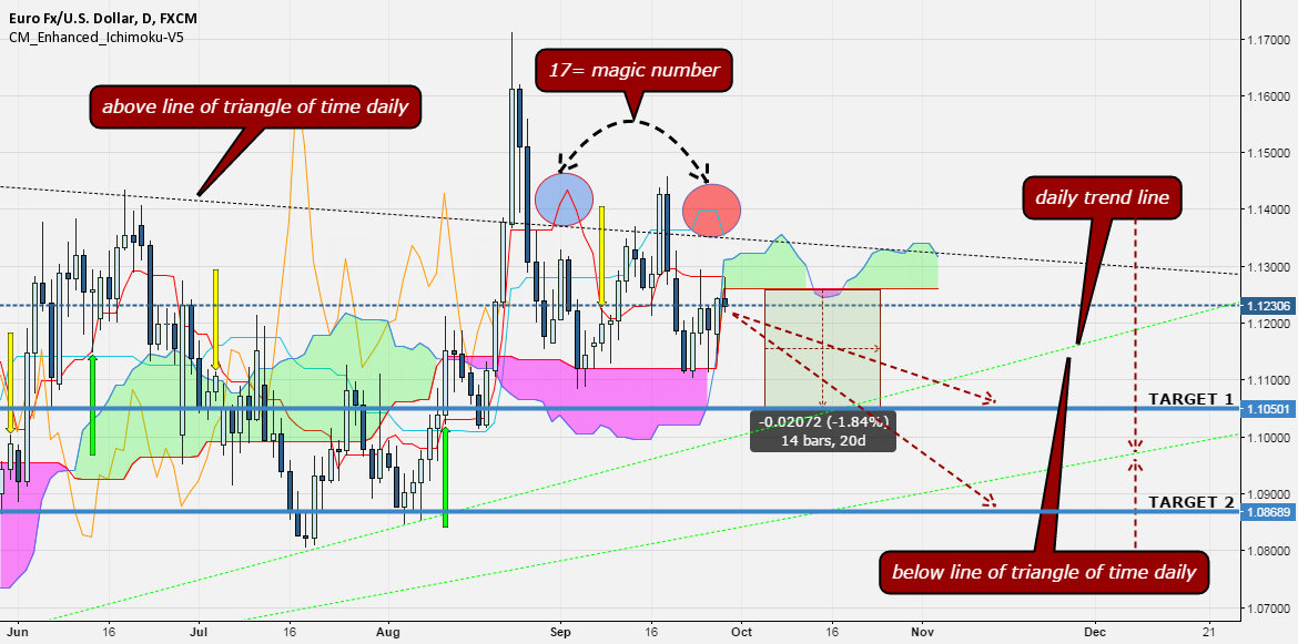 EUR---USD SIGNAL FOR SELL
