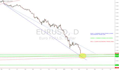 EURUSD: Time for a decent retracement?
