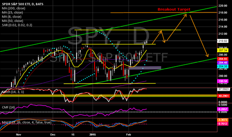 SPY: Projected SPY move above breakout.