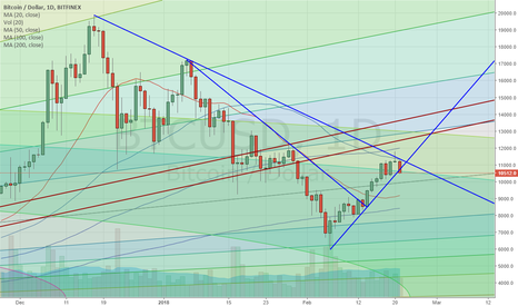 BTCUSD: BTCUSD Downside Breakout after Flag Formation