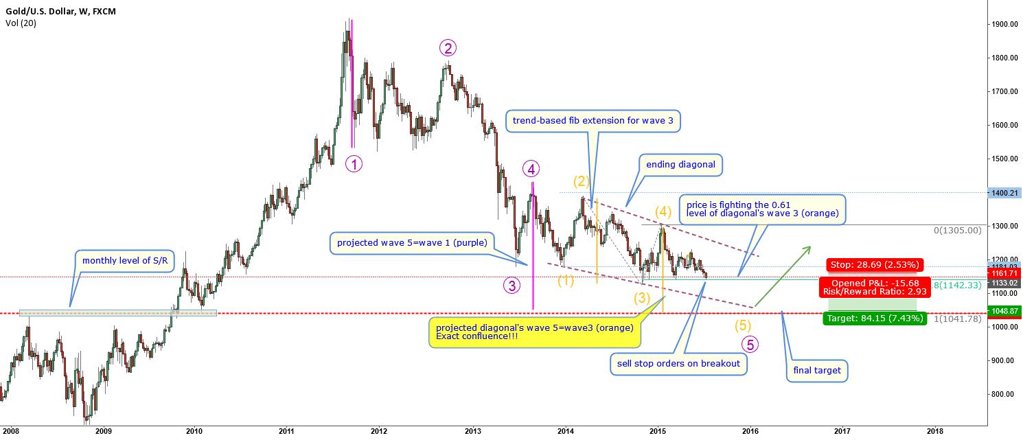 XAUUSD-EW-very  interesting long term projections
