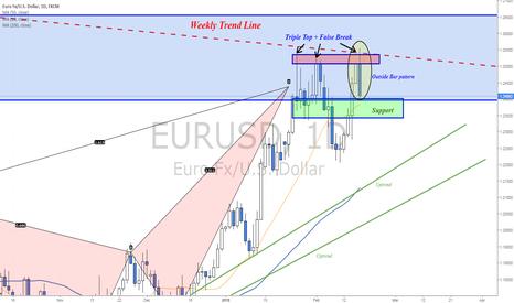 EURUSD: Outside Bar pattern