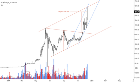 ETHUSD: Triangle PO played out