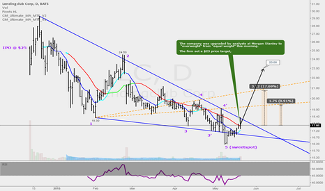 LC: LC - Bullish Wolve Wave Pattern & Analyst Upgrade