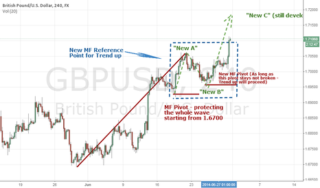 GBPUSD: Following the GBP/USD trend based on Masterforex-V New TA