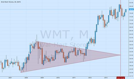 WMT: Walmart Triangle Pattern