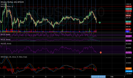 BTCUSD: RSI + Bollinger cry Oversold