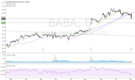 BABA: Lost the uptrend