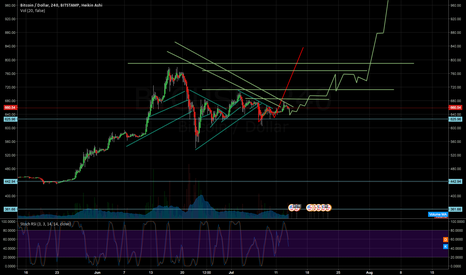 BTCUSD: bitcoin wet dream