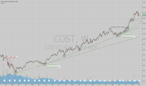 COST: Happy Mother's Day - A Look At Retail Stocks
